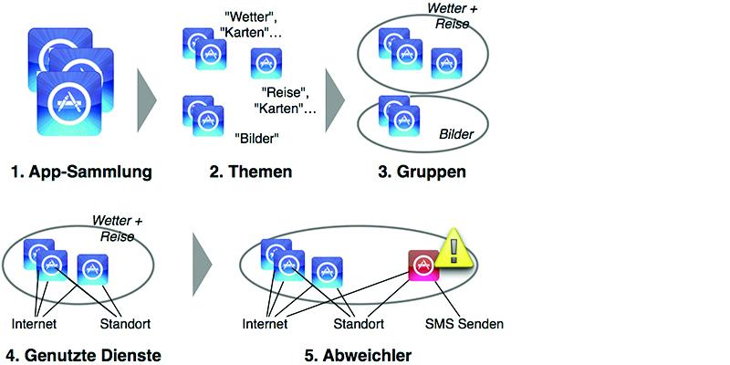 """Aus einer Menge """"gutartiger"""" Apps (1) bestimmt Chabada die Themen ihrer Beschreibungen (2) und fast gleichartige Apps in Gruppen zusammenzufassen (3). In jeder Gruppe bestimmt es die Dienste, auf die die Apps zugreifen (4) und identifiziert so Ausreißer (5)."""